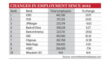 Changes-in-employment-2012