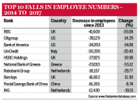 Falls in employee numbers