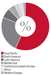 Global share of profits, 2013 ranking