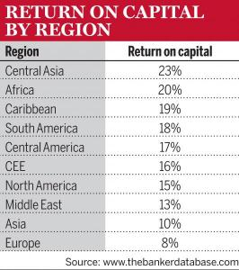 Return on Capital by Region