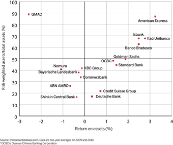 risk and return of selected banks