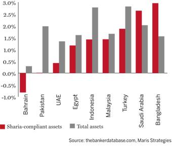 Selected returns on assets by country, 2010