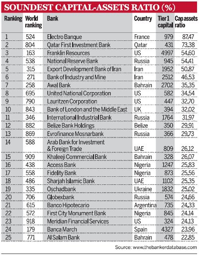 Asia Tier Capitalassets World - Country capital list