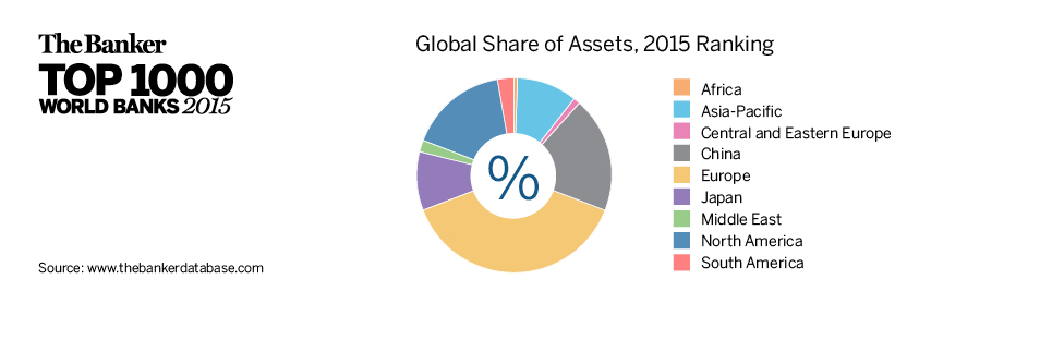 Global Share of Assets, 2015 Ranking