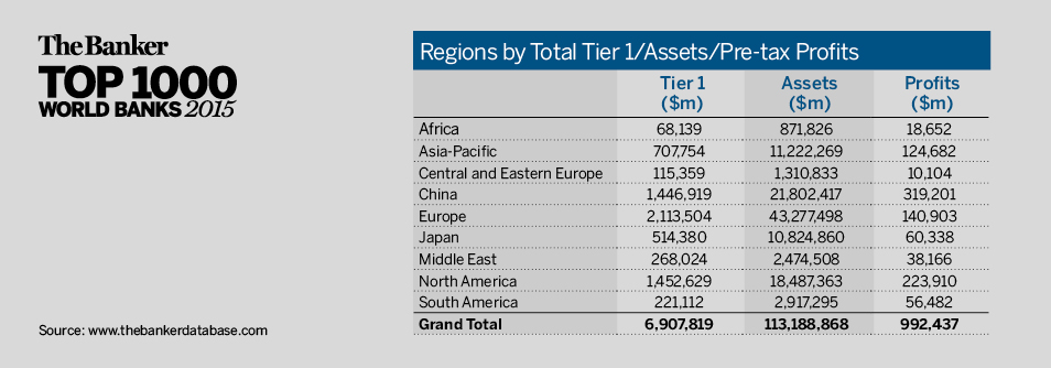 Regions by Tier 1/Assets/Pre-tax Profits
