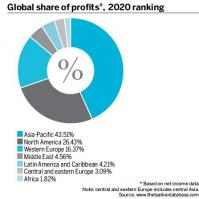 Top 1000 Global share of profits
