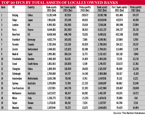 Top 20 IFCs by total assets of locally owned banks