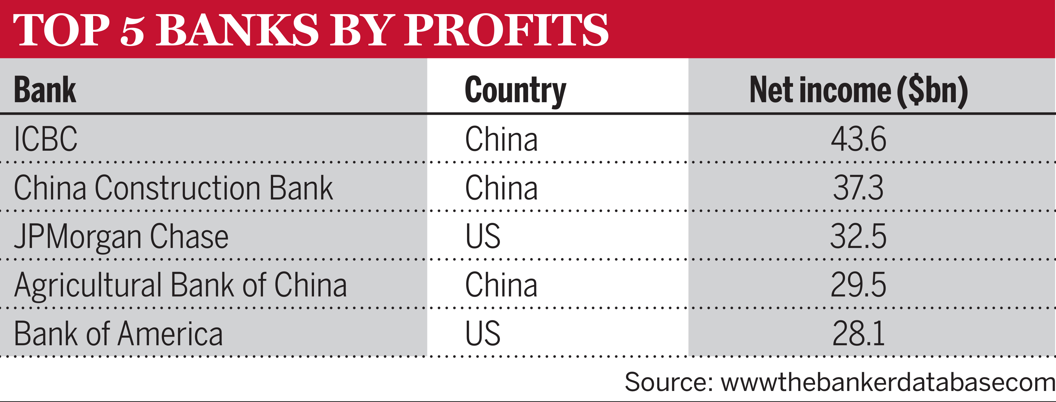 Top 5 Banks by Profits