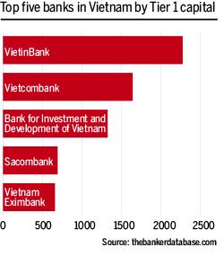 Top 5 banks in Vietnam by Tier 1 capital