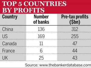 Top 5 Countries by Profits