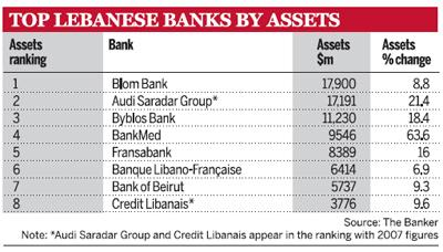 Top Lebanese Banks by Assets