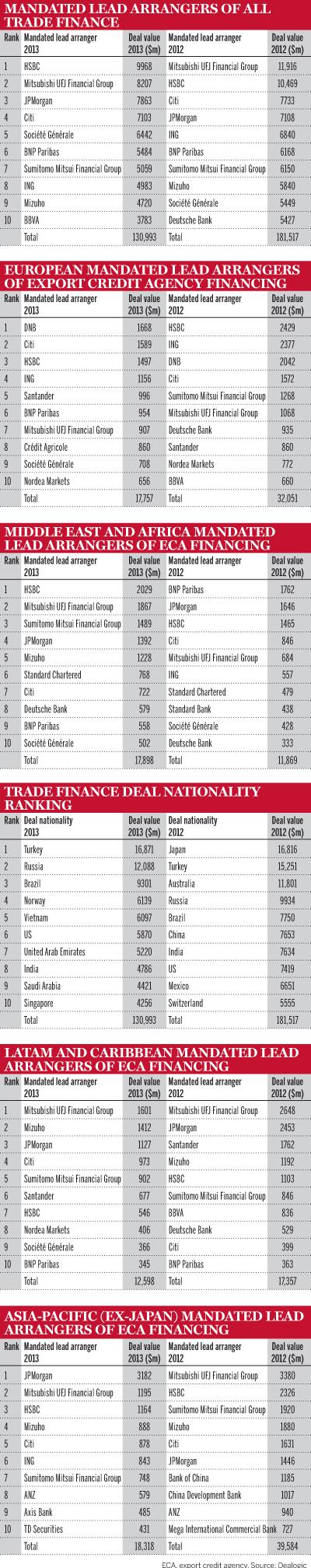 Trade finance deals