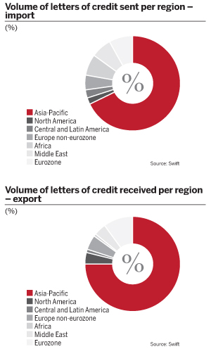 Volume of letters of credit sent per region