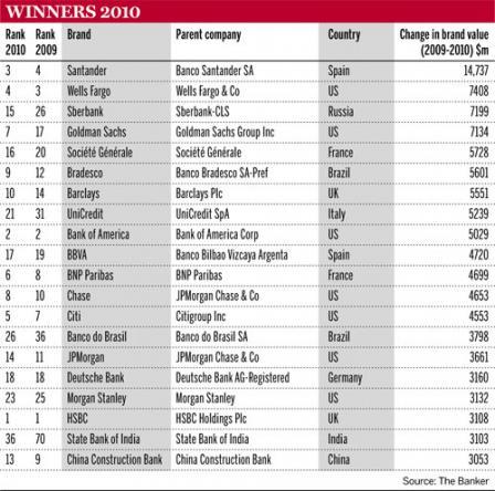 Winners 2010 - Banking, Regulation & Risk -